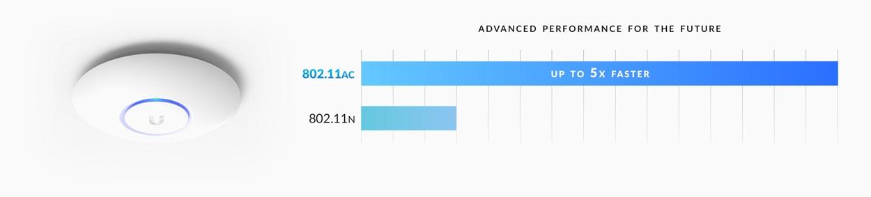 unifi-ap-ac-lite-features-dual-band-compare